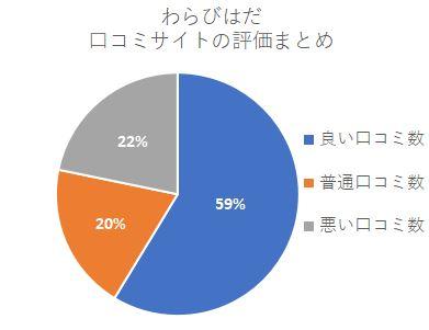 わらびはだ口コミサイト評価割合 いい口コミ59% 普通の口コミ 20%悪い口コミ22